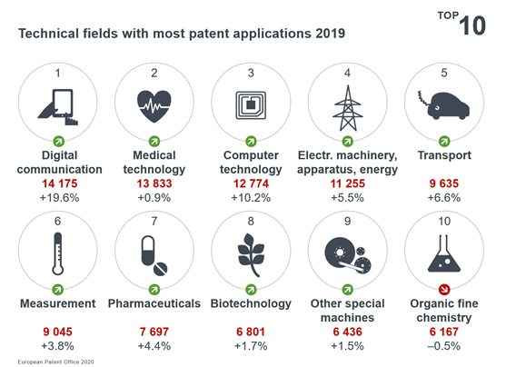Technical fields with most patent applications in 2019